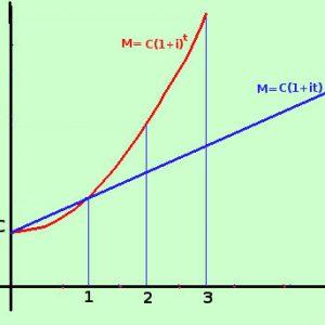 Il regime finanziario di capitalizzazione composta degli interessi nei finanziamenti rateali: criticità e soluzioni